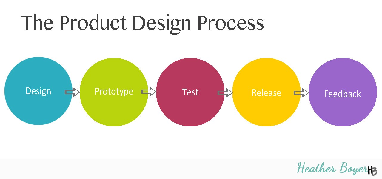 Creating A Pattern Is A Lot Like Building An App The Product Design Process By Heather Boyer Medium