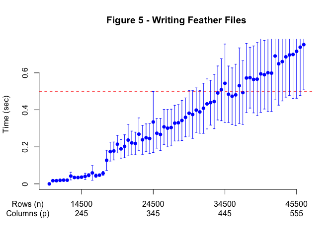 Examining Feather Read and Write Speeds - Centerfield Media