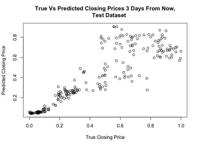 Can Neural Networks Predict Price Movements? - Noteworthy