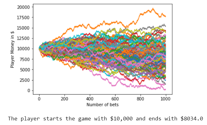The house always wins : Monte Carlo Simulation - Towards Data Science