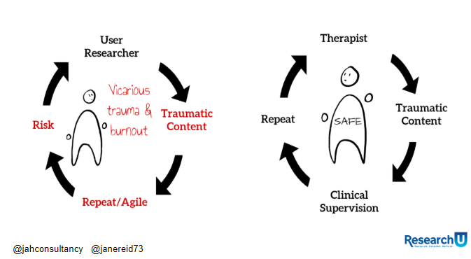 Diagrams of user researcher's exposure to trauma and lack of support and a therapists exposure and support.