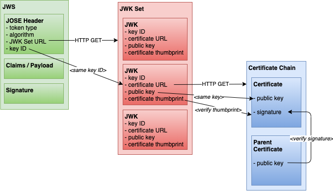 A JWS pointing to a JWK in a JWK set. The JWK points to a certificate chain.
