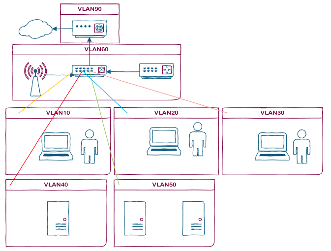 Home Network with multiple VLANs - Code|Beta Blog
