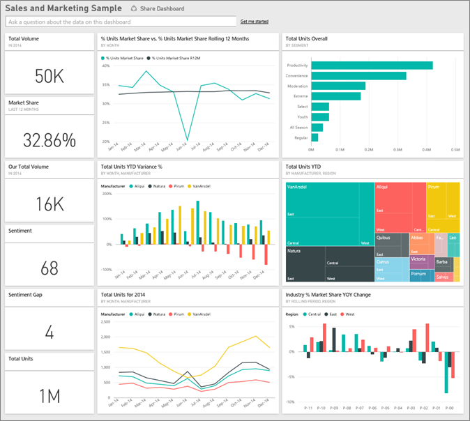 Top 5 BI Tools Widely used for Data Visualization - Towards
