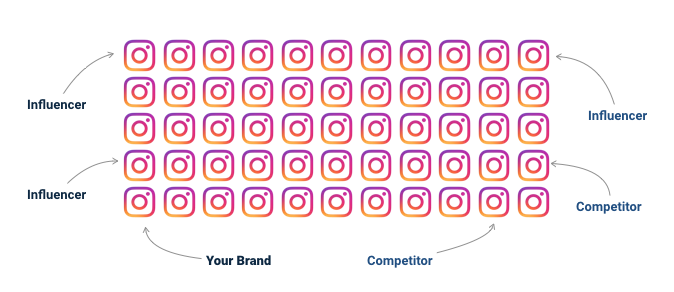 How to Get Facebook Audience Insights and Instagram
