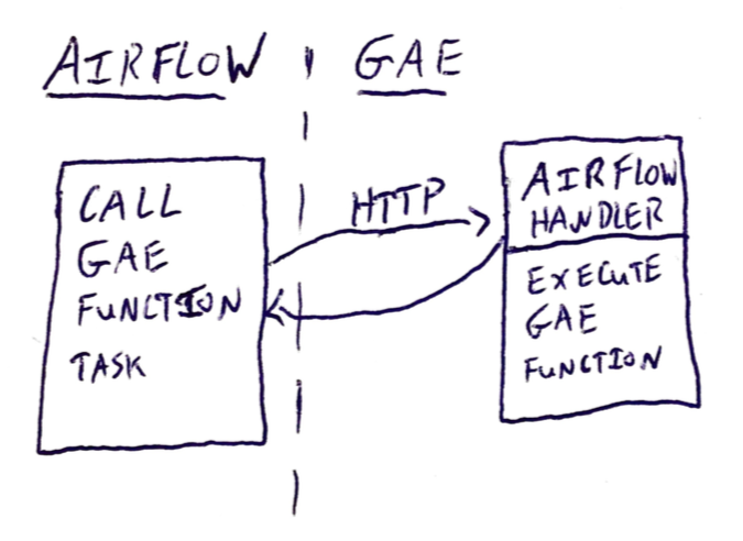 Airflow to Google App Engine and Back Again - Bluecore
