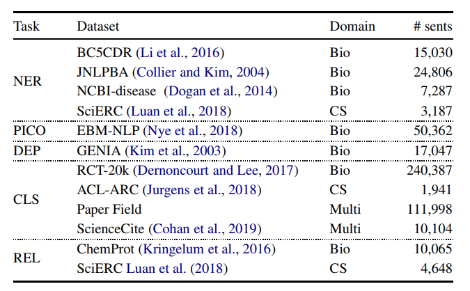 Some examples of applying BERT in specific domain - Towards Data Science