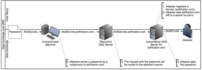 DNS Data exfiltration — What is this and How to use?