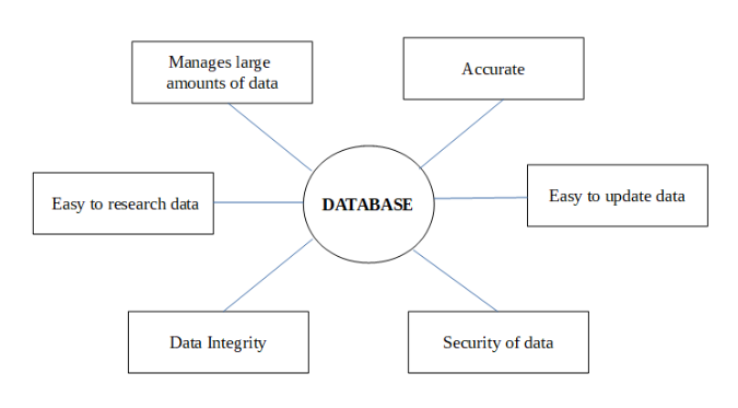 what is a database mongodb ?