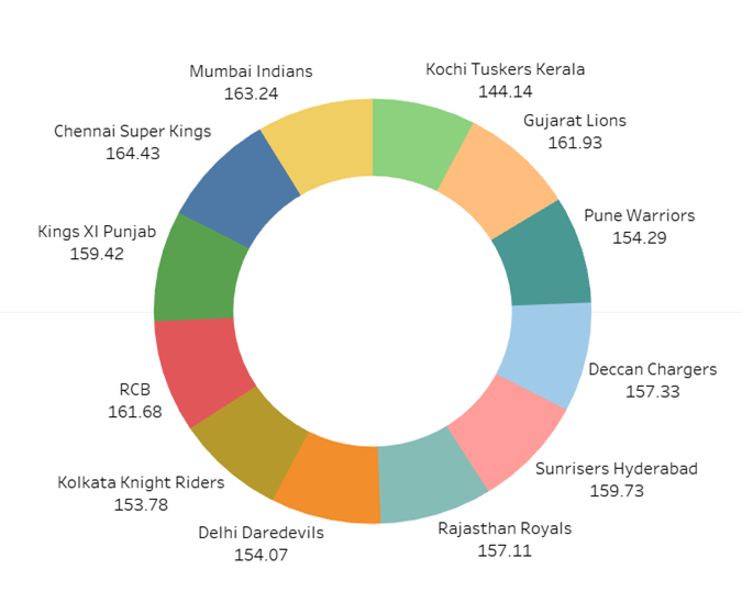 Exploring Indian Premier League with Interactive Visualizations