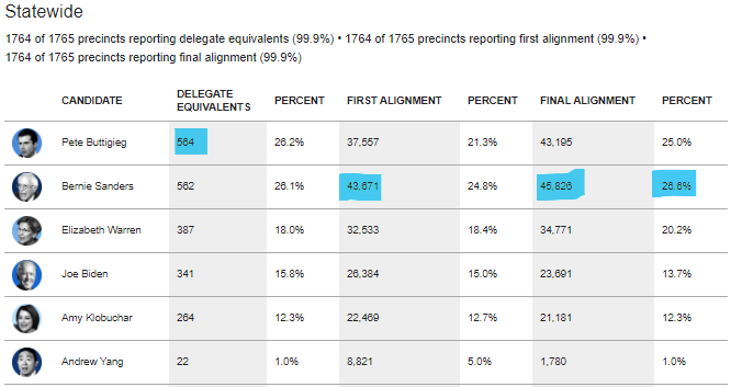 Results from the 2020 Iowa Caucuses with 99.9% of precincts reporting.