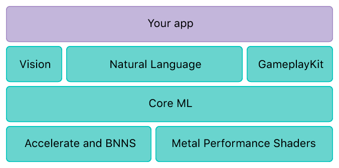 Core ML vs ML Kit: Which Mobile Machine Learning Framework