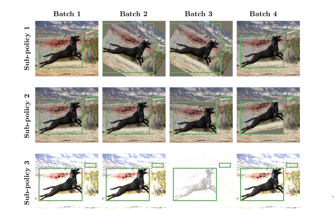 A 2019 Guide to Object Detection - Heartbeat