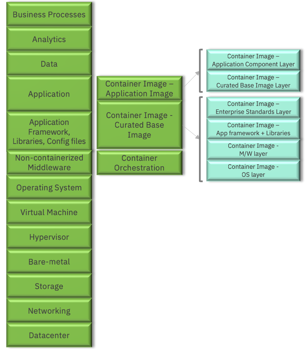Figure 1: Full-stack view of a typical business solution