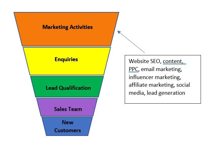 Marketing funnel. First is marketing activities, then enquiries, then lead qualification, then sales team convert to client.