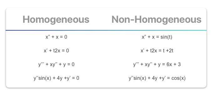 Differential Equations — Basics - Towards Data Science