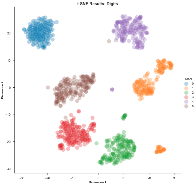 An Introduction to t-SNE with Python Example - Towards Data Science