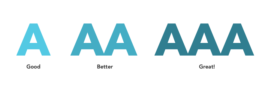 Image showing A, AA and AAA levels of accessibility ratings.