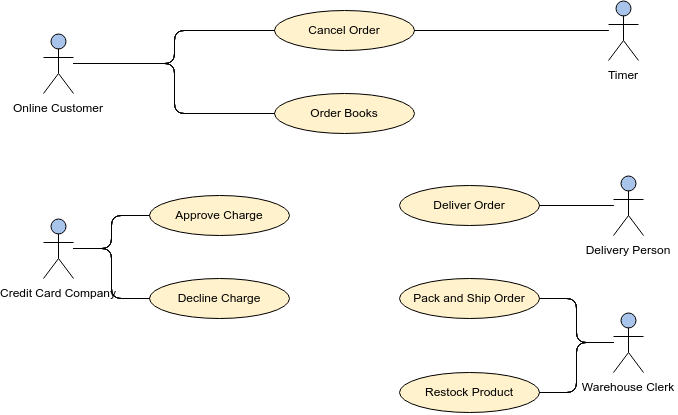 All You Need To Know About Use Case Modeling Warren Lynch