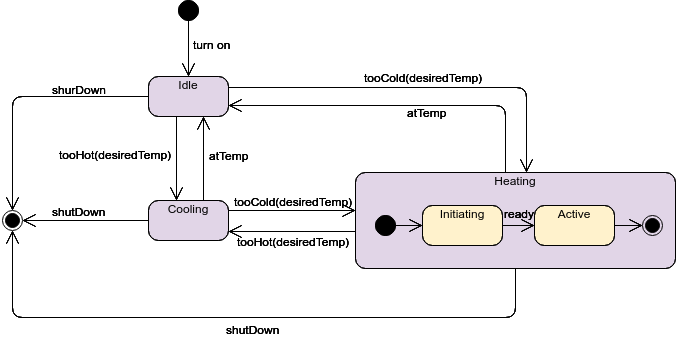 State Diagram Comprehensive Guide With Examples