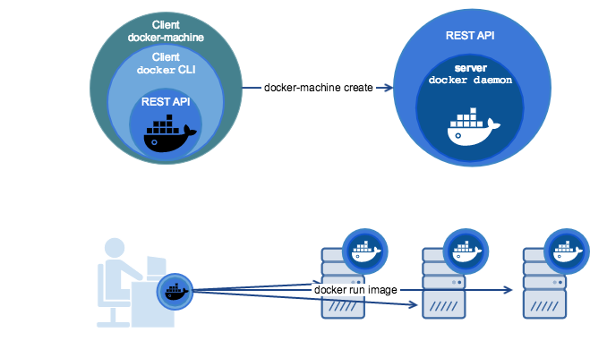 "What is Docker? ""In Simple English"" - Noteworthy - The Journal Blog"