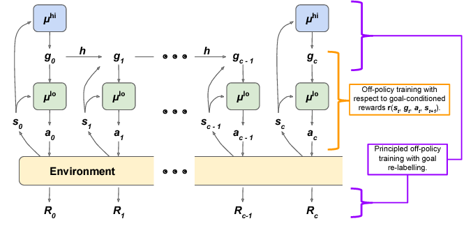 Beyond DQN/A3C: A Survey in Advanced Reinforcement Learning