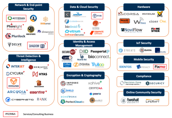 Cybersecurity  Industry Overview  Market Map  Global