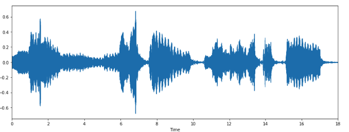Music Genre Classification with Python - Towards Data Science