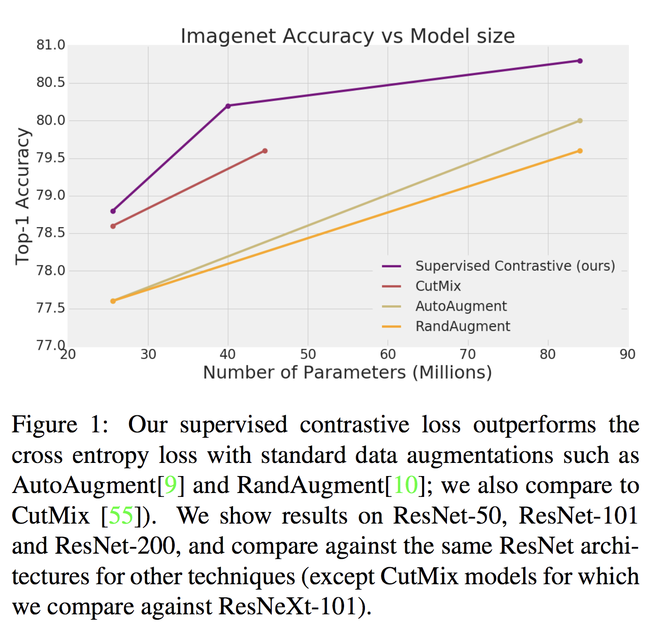 Self Supervised Contrastive Loss image accuracy vs model