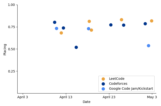 Contest placing in LeetCode, Codeforces, and Google programming contests over the month of April 2020 with outliers removed.
