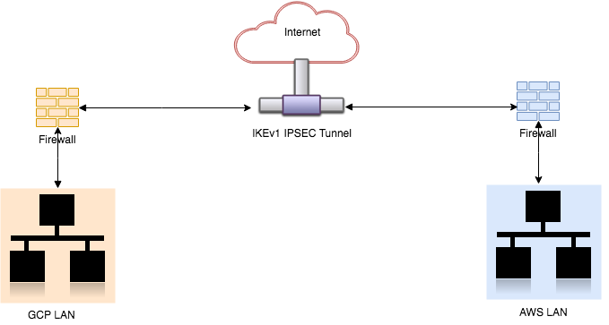 Site-to-Site IPSEC VPN on GCP/AWS with Strongswan - The