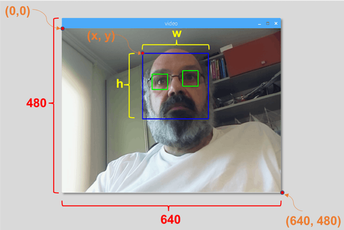 Real-Time Face Recognition: An End-To-End Project - Towards Data Science