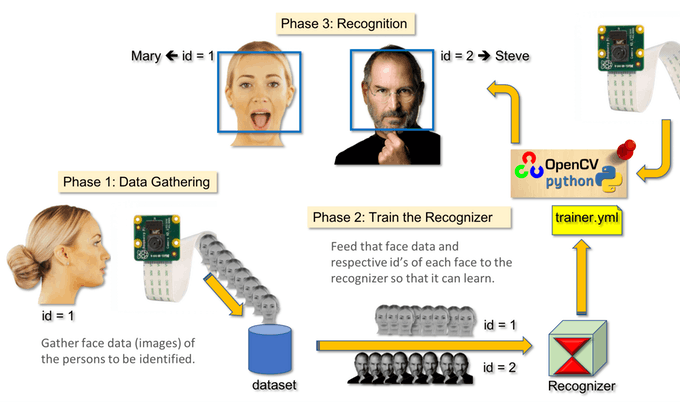 Real-Time Face Recognition: An End-To-End Project - Towards
