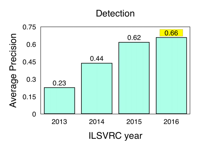 A Year in Computer Vision — Part 1 of 4 - Towards Data Science