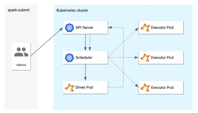 Spark Architecture on k8s