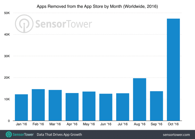 ASO Monthly #7: November 2016 - App Store Optimization Stack