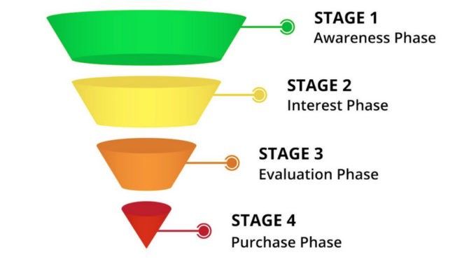 AIDA sales funnel stages