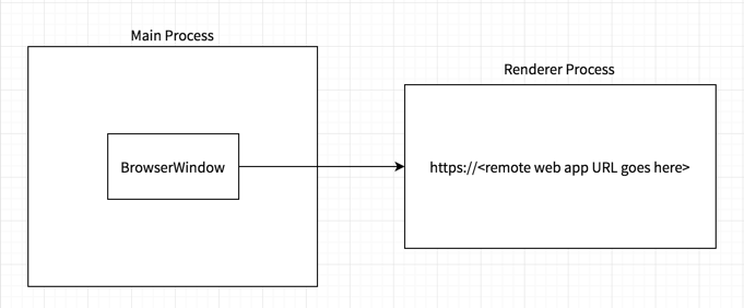 Interop's Labyrinth: Sharing Code Between Web & Electron Apps