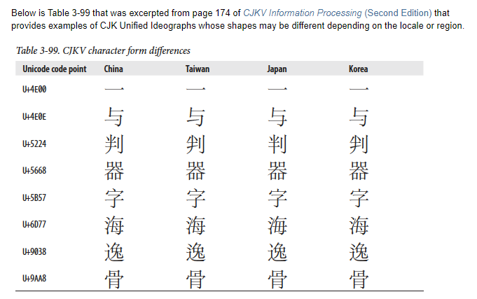 Character Encodings — The Pain That Won't Go Away, Part 2/3