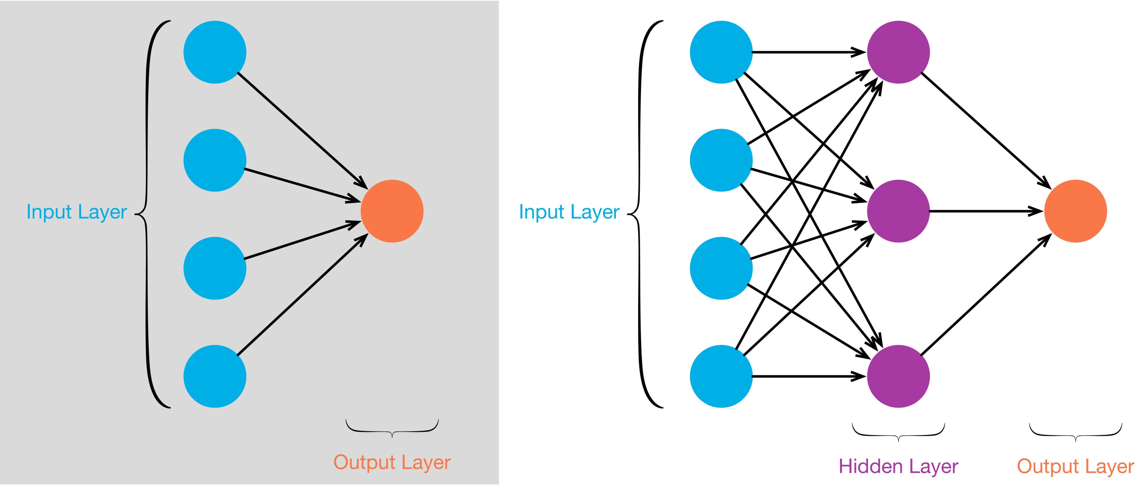 A diagram of a multi-level neural network