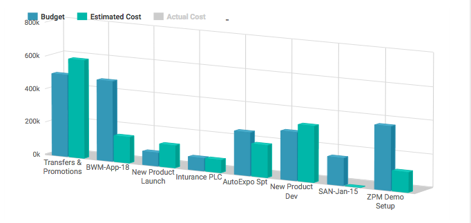 Project Budget vs Estimated Cost - KPI for Project Manager