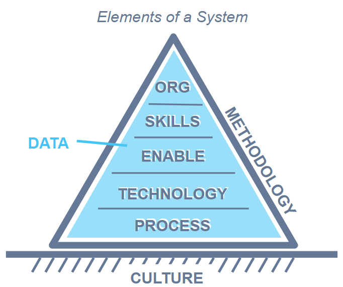 elements of a sales system
