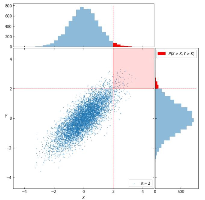 Why Correlation Might Tell Us Nothing About Outliers