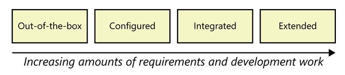 The amount of work needed to use a packaged solution increases as you go from using it out-of-the-box, to configuring it, to integrating it, to extending it.