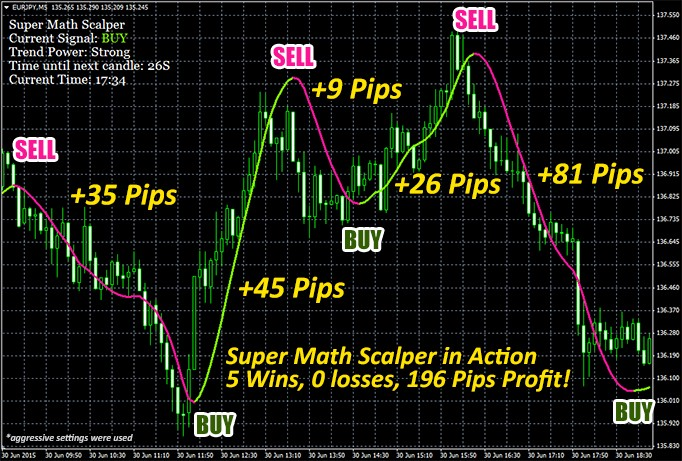 Forex Scalping - blogger.com