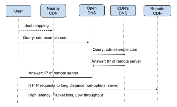 Why is EDNS Important for Content Delivery - Salesforce