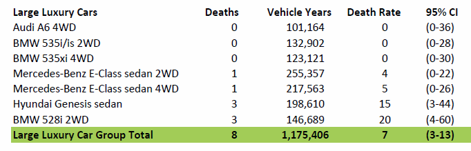 Tesla's Driver Fatality Rate is more than Triple that of