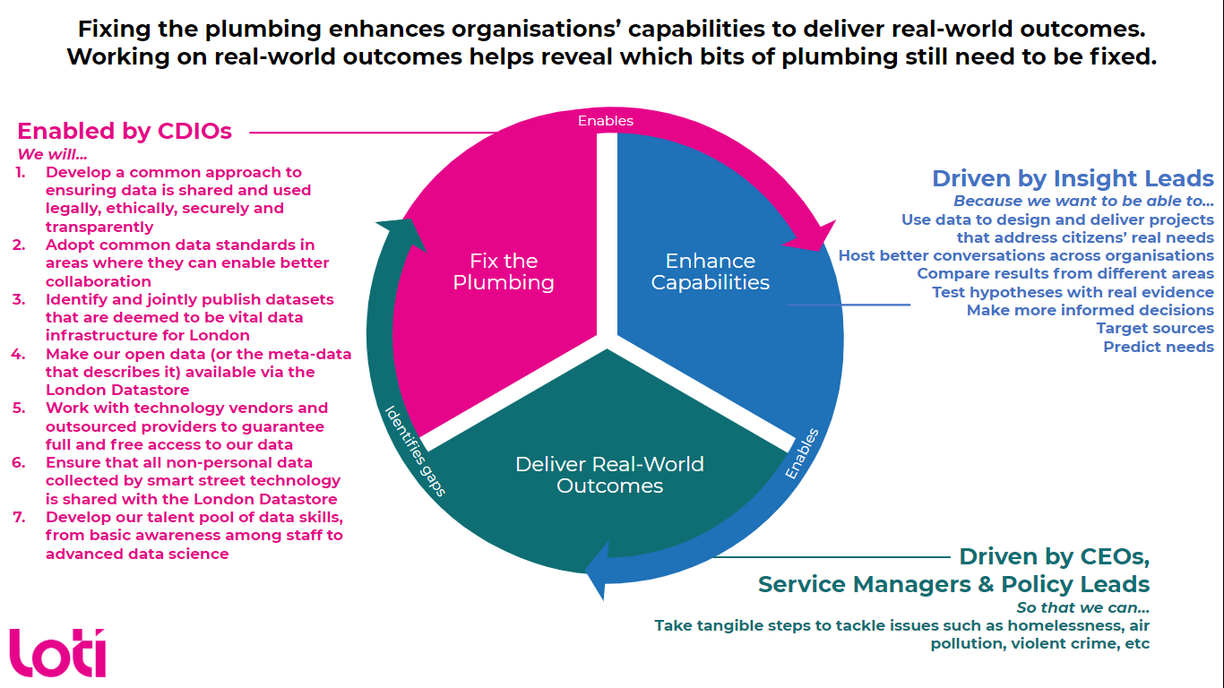Diagram showing how fixing the plumbing enhances organisations' capabilities to deliver real-world outcomes.