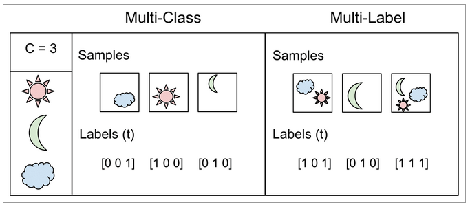 Building a Multi-label Text Classifier using BERT and TensorFlow