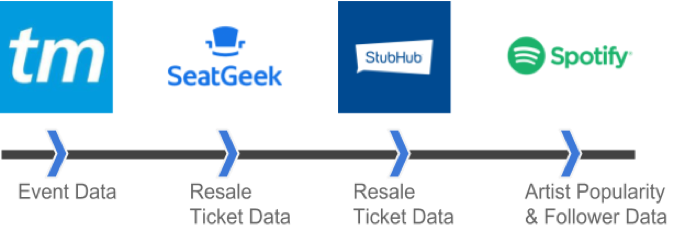 How Much is Your Concert Ticket Really Worth? - Towards Data Science